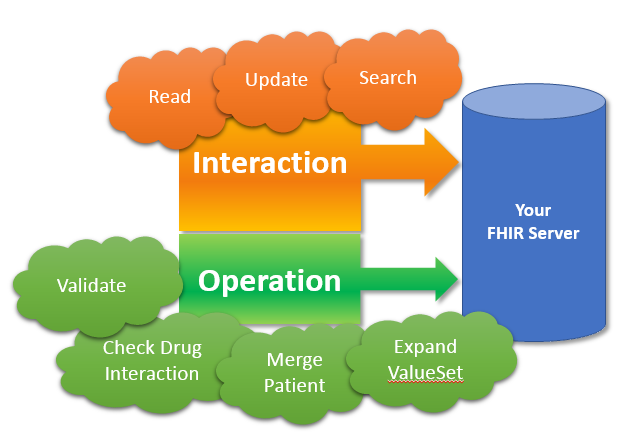 The new DSTU2 Operations framework - Firely Blog
